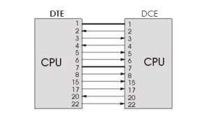 Дата кабель usb com rs232 распиновка