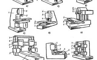 Классификация и конструктивные особенности фрезерных станков