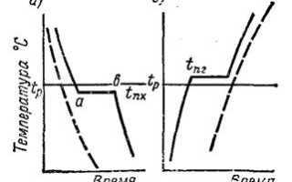 Кристаллическое строение металлов типы кристаллических решеток