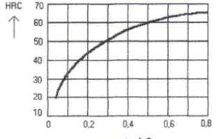 Полная закалка доэвтектоидной стали