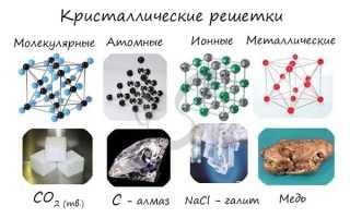 Особенности металлической кристаллической решетки