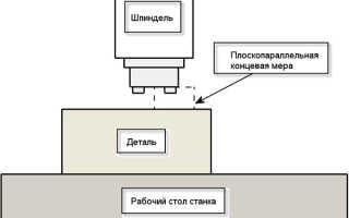 Привязка детали на станке с чпу