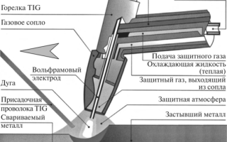 Полуавтоматическая сварка неплавящимся электродом