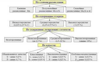 Классификация сталей по способу раскисления