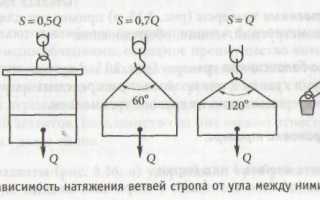 Коэффициент запаса прочности стропов из стальных канатов