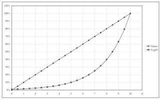 Потенциометры с кнопкой тип 11 альфа
