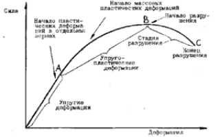 Минимальный предел текучести стали